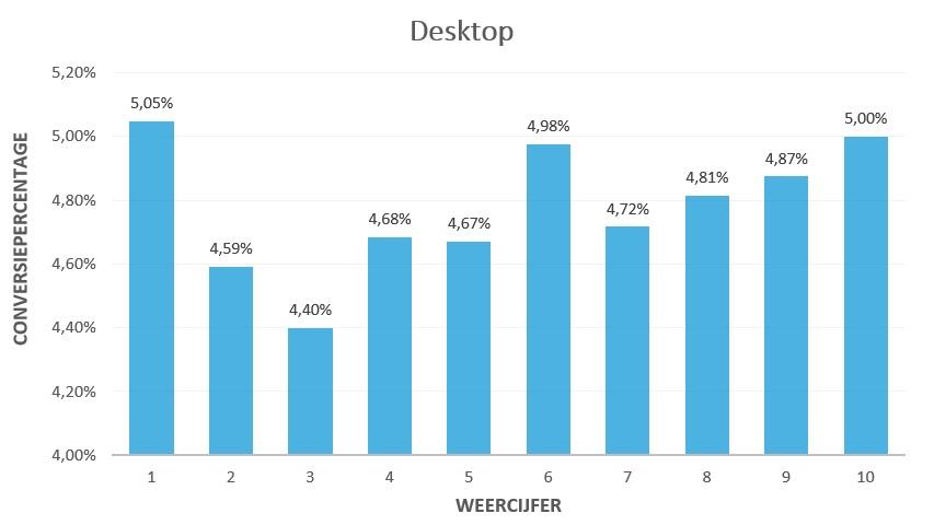 Conversiepercenage Weer Desktop | Inventus