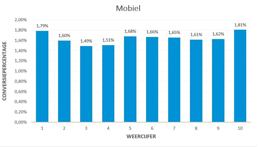 Conversiepercenage Weer Mobiel | Inventus