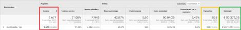 Marktplaats advertenties meten met Google Analytics | Inventus