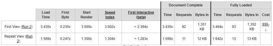 Website snelheid meten - WebPage Test - Inventus Online